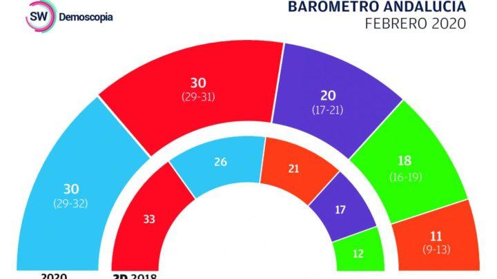 Análisis del barómetro de Andalucía de Febrero