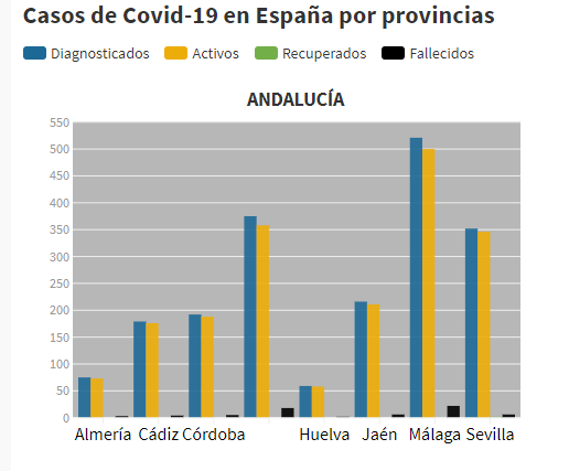 Casos COVID19 por provincias