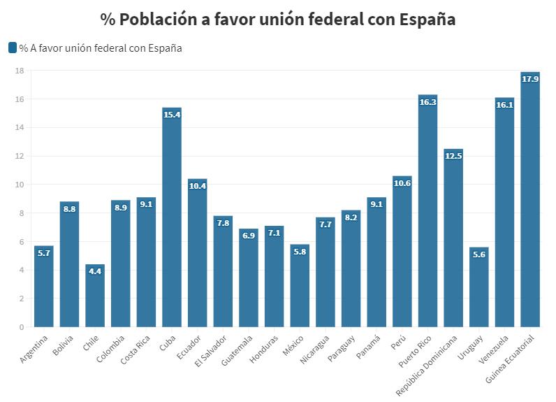 Encuesta online: Apoyo de los hispanoamericanos a una unión federal con España